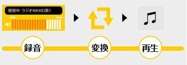 録音→変換→再生