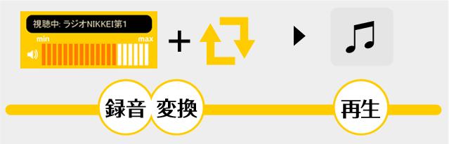 録音・変換→再生