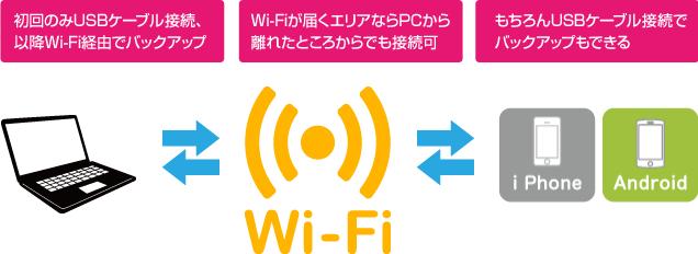 Wi-Fi経由