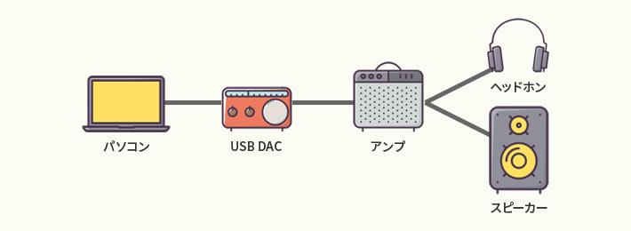 パソコン - USB DAC - アンプ - スピーカー OR ヘッドフォン OR イヤフォン