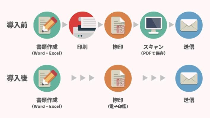 電子印鑑を導入した書類作成フロー