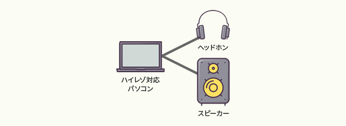 パソコン - DAC内蔵ヘッドフォン OR イヤフォン