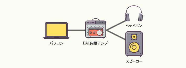 パソコン - DAC内蔵アンプ - スピーカー OR ヘッドフォン OR イヤフォン