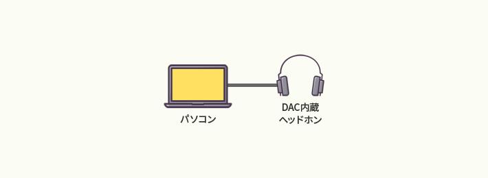 パソコン(ハイレゾ対応) - スピーカー OR ヘッドフォン OR イヤフォン